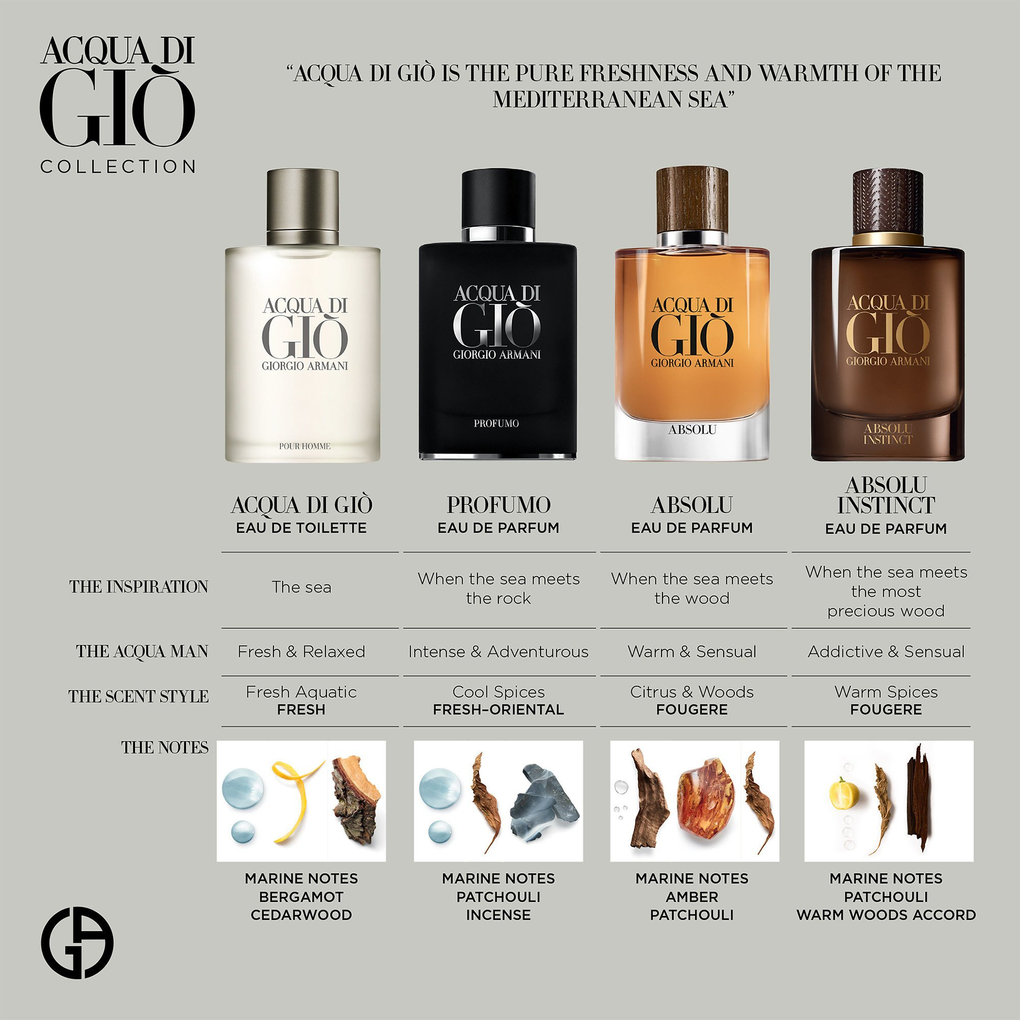 Armani perfume: Flavours of Acqua di Gio for men