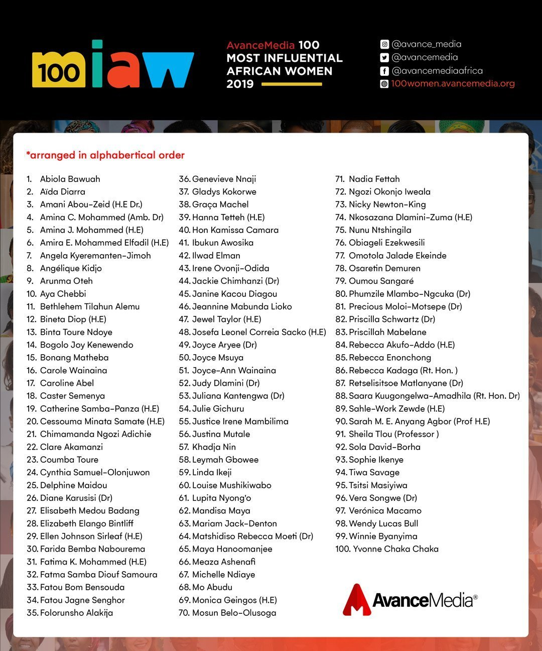 2019 100 MIAW Official List